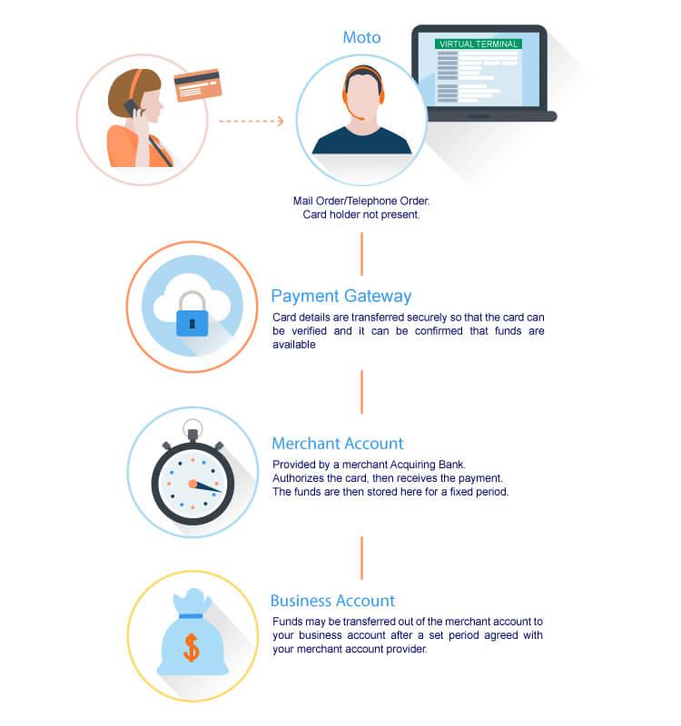 How do virtual terminals work