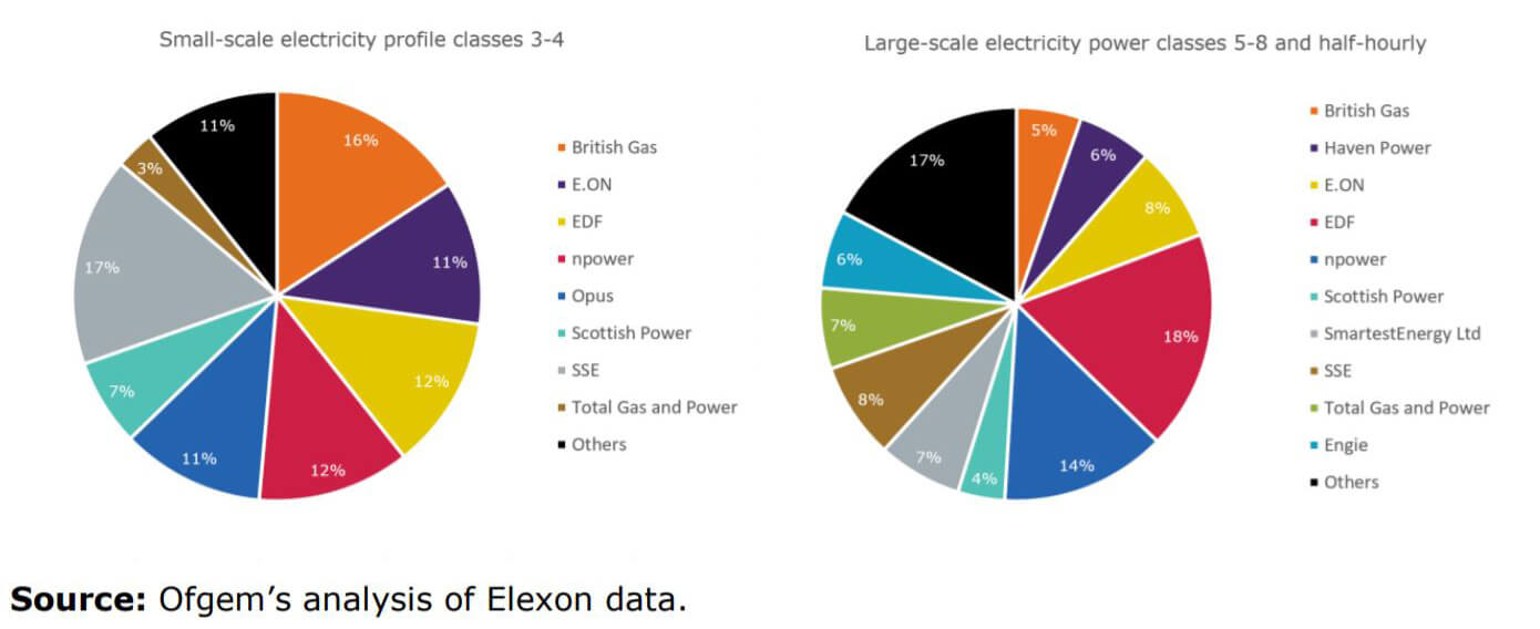 Pie charts showing electricity market shares