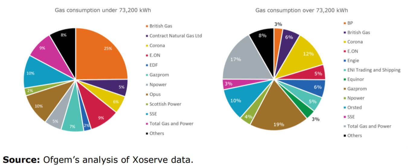 Pie charts showing gas market shares