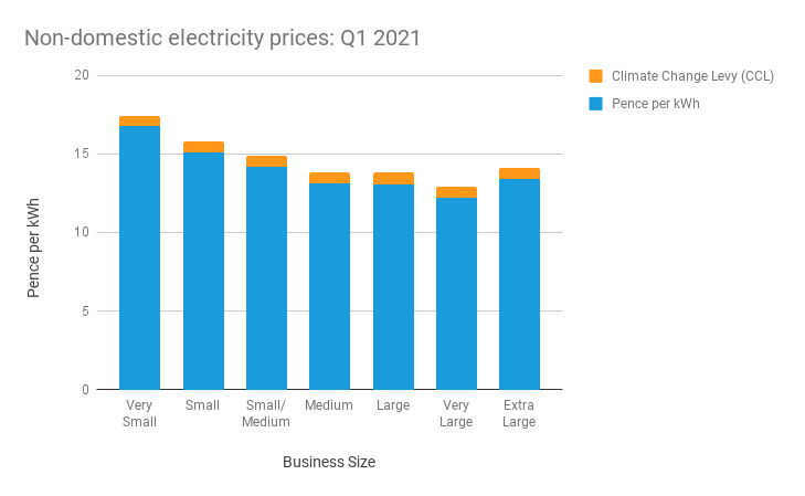 Bar chart showing average business electricity prices in Q1 2021