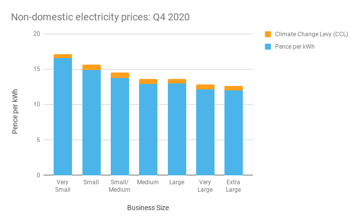 Bar chart showing electricity prices paid by businesses in Q4 2020