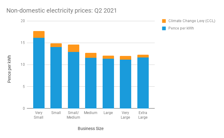 Bar chart showing average business electricity prices in Q2 2021