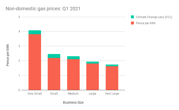 Bar chart showing average business gas prices in Q1 2021