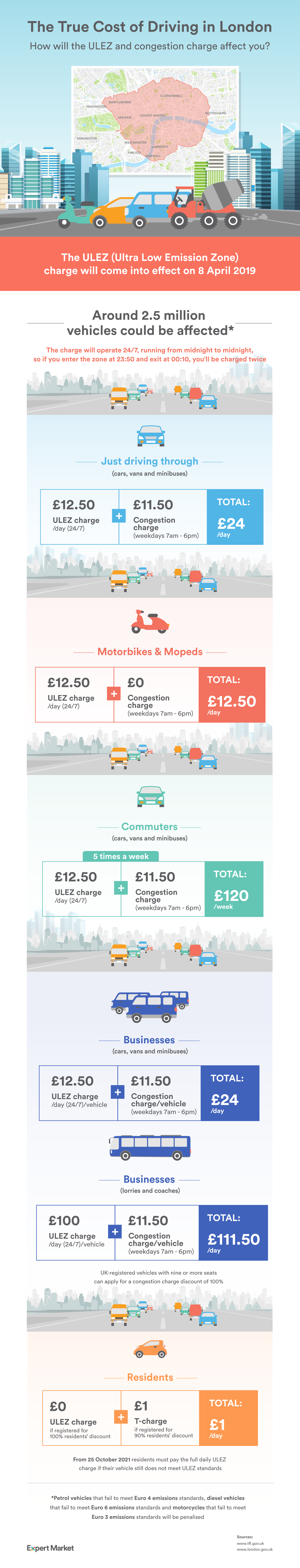 How much the ULEZ could cost you