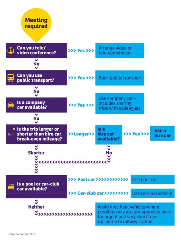 Business travel flow chart