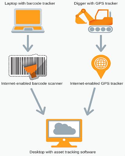 Asset Tracking Diagram