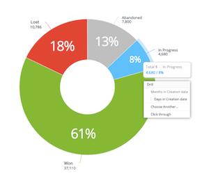 Maximizer CRM Insights plan for sales teams
