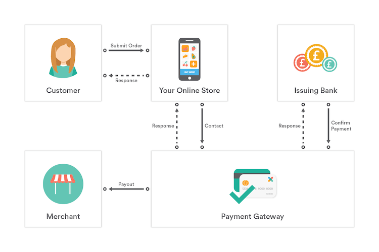 Payment gateway explanation infographic