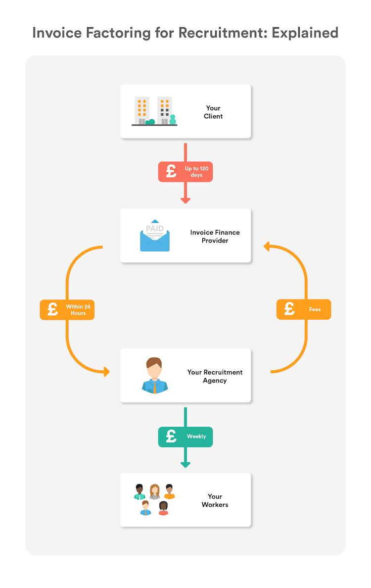 Invoice factoring for recruitment explained