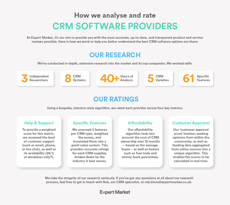 Our CRM Research Methodology UK