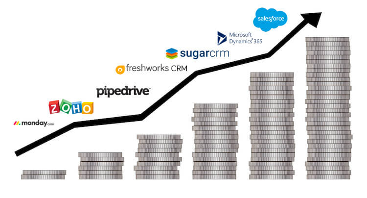 Graph demonstrating CRM cost and pricing by provider
