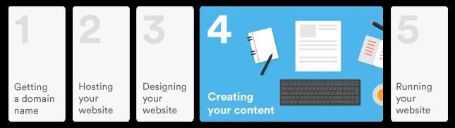 website content costs