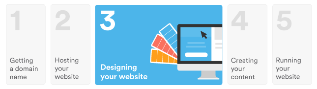 how much does web design cost