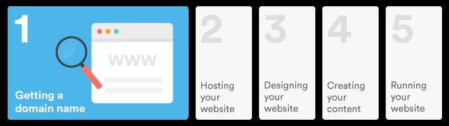 website domain costs