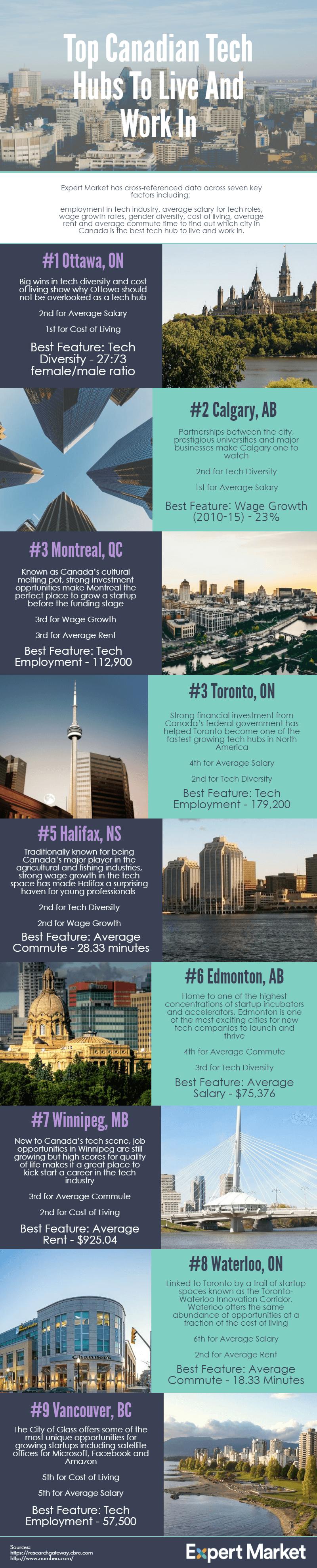Tech hubs in Canada