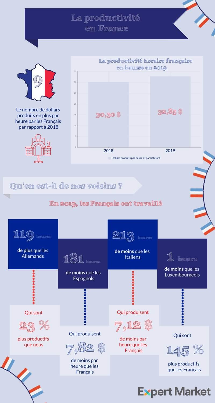 la productivité en France en 2019 infographique