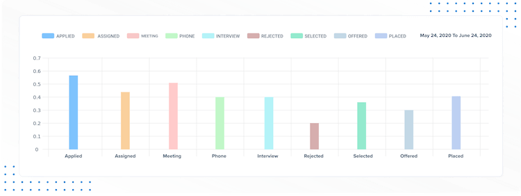 Recruit CRM reporting dashboards and interface