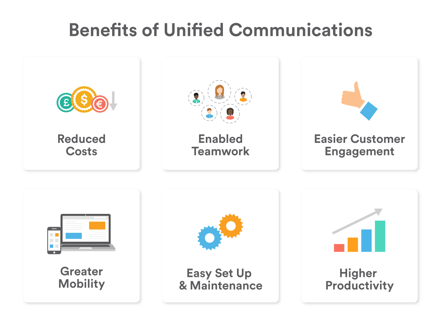 Graphic showing the benefits of unified communications
