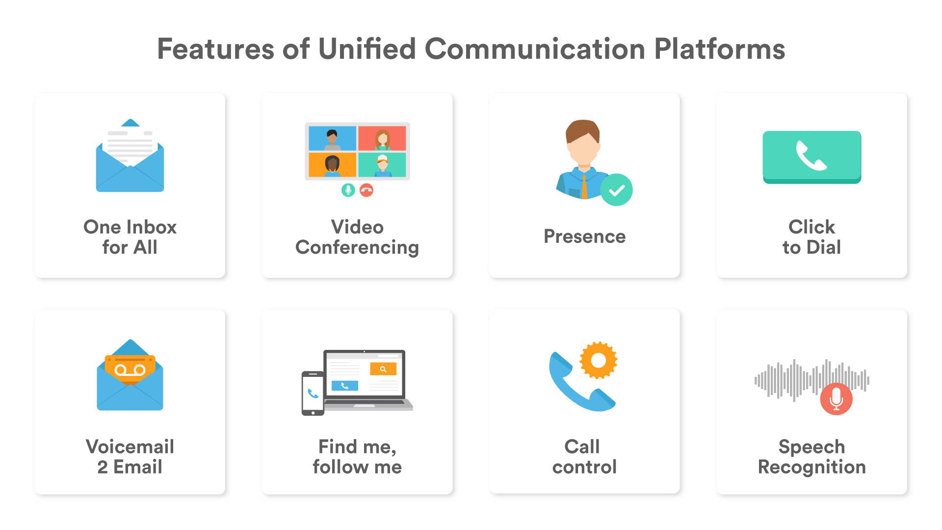 Graphic showing the features of unified communications