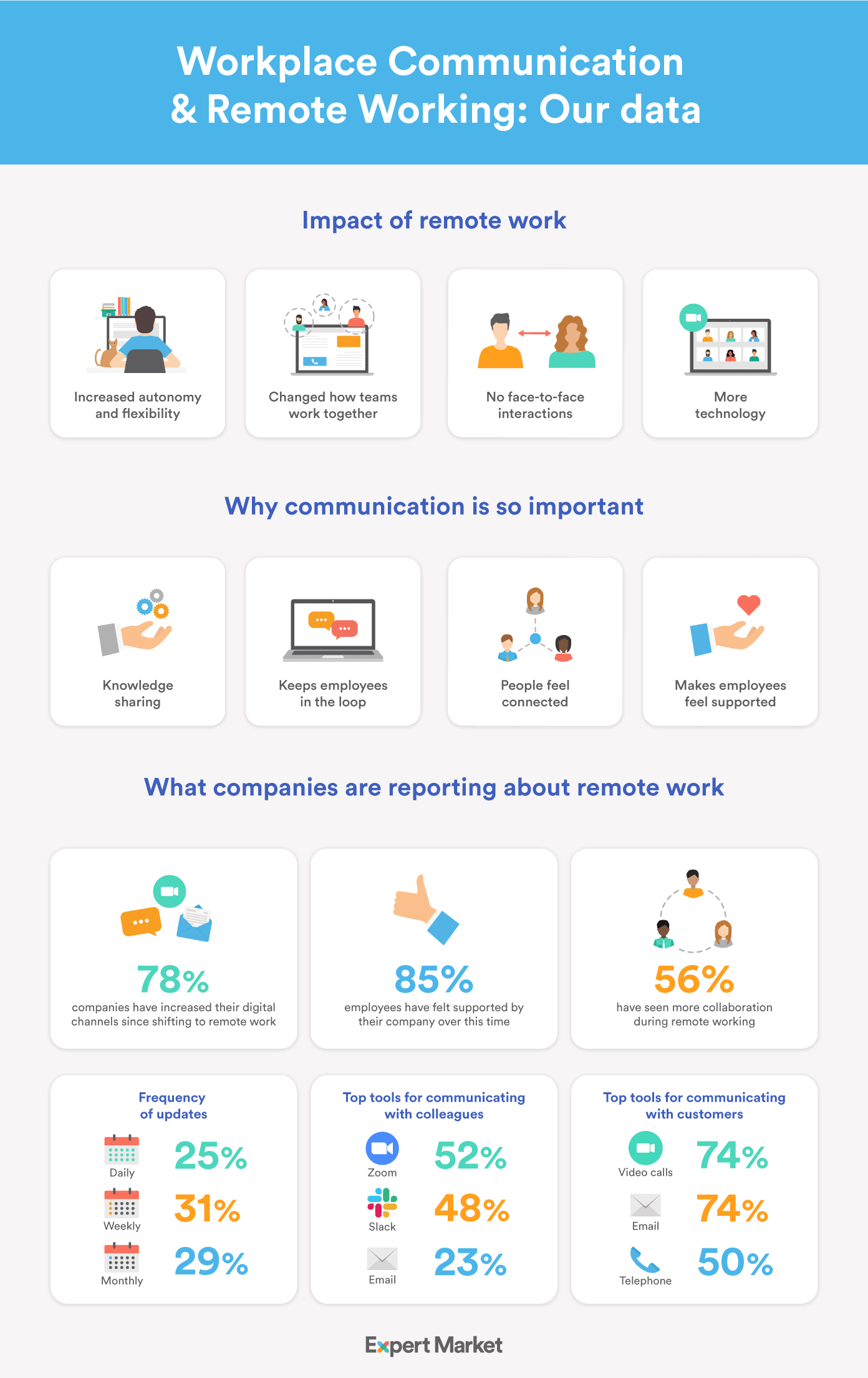 Infographic showing the data we have collected on remote working