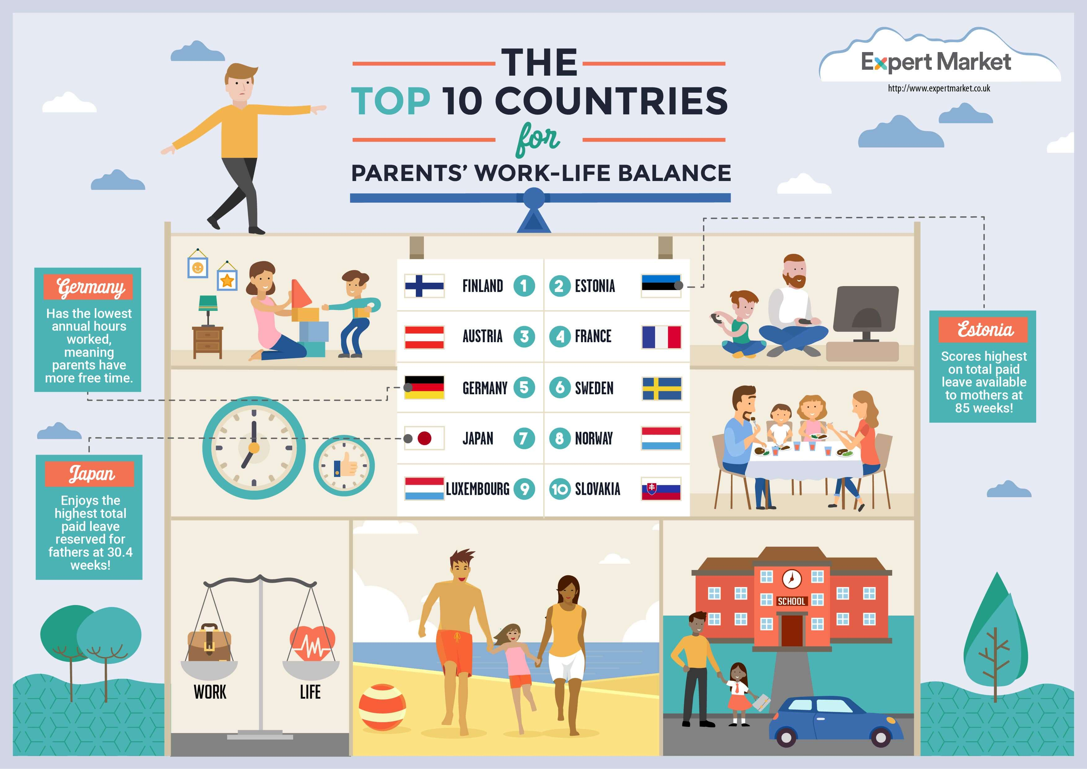best countries for parents work life balance