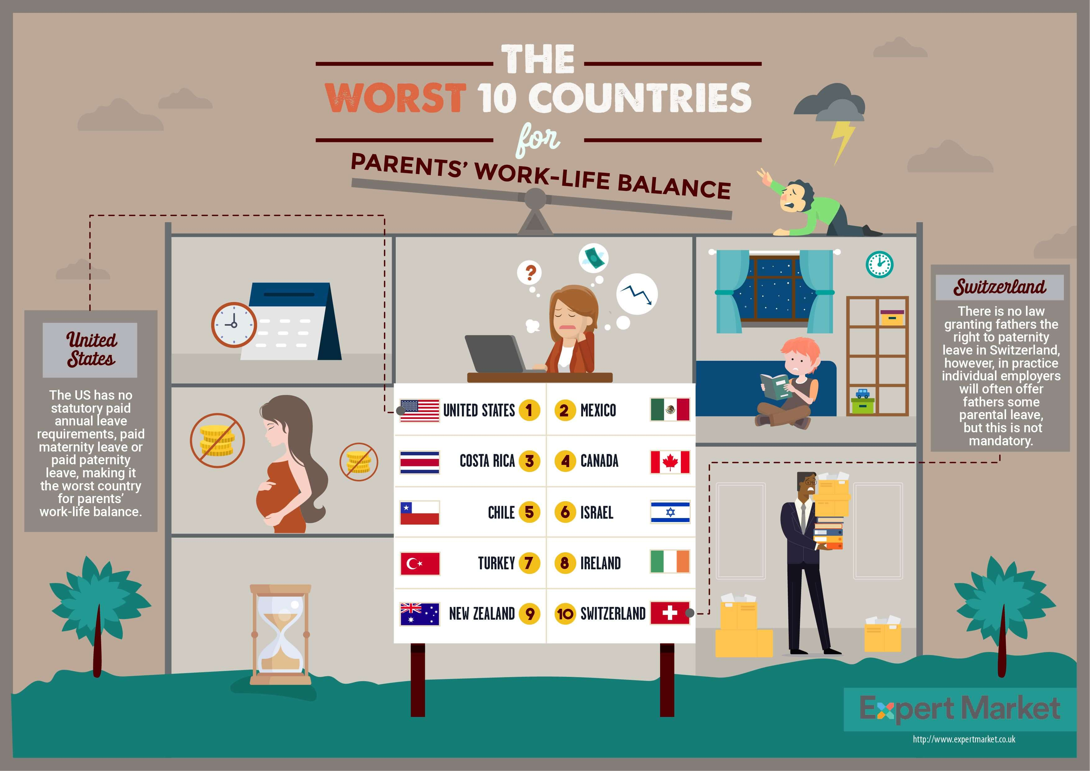 worst countries for parents work life balance
