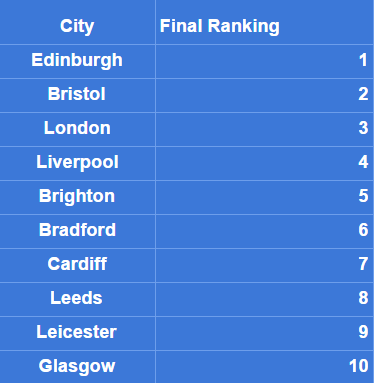 Best Uk cities for startups