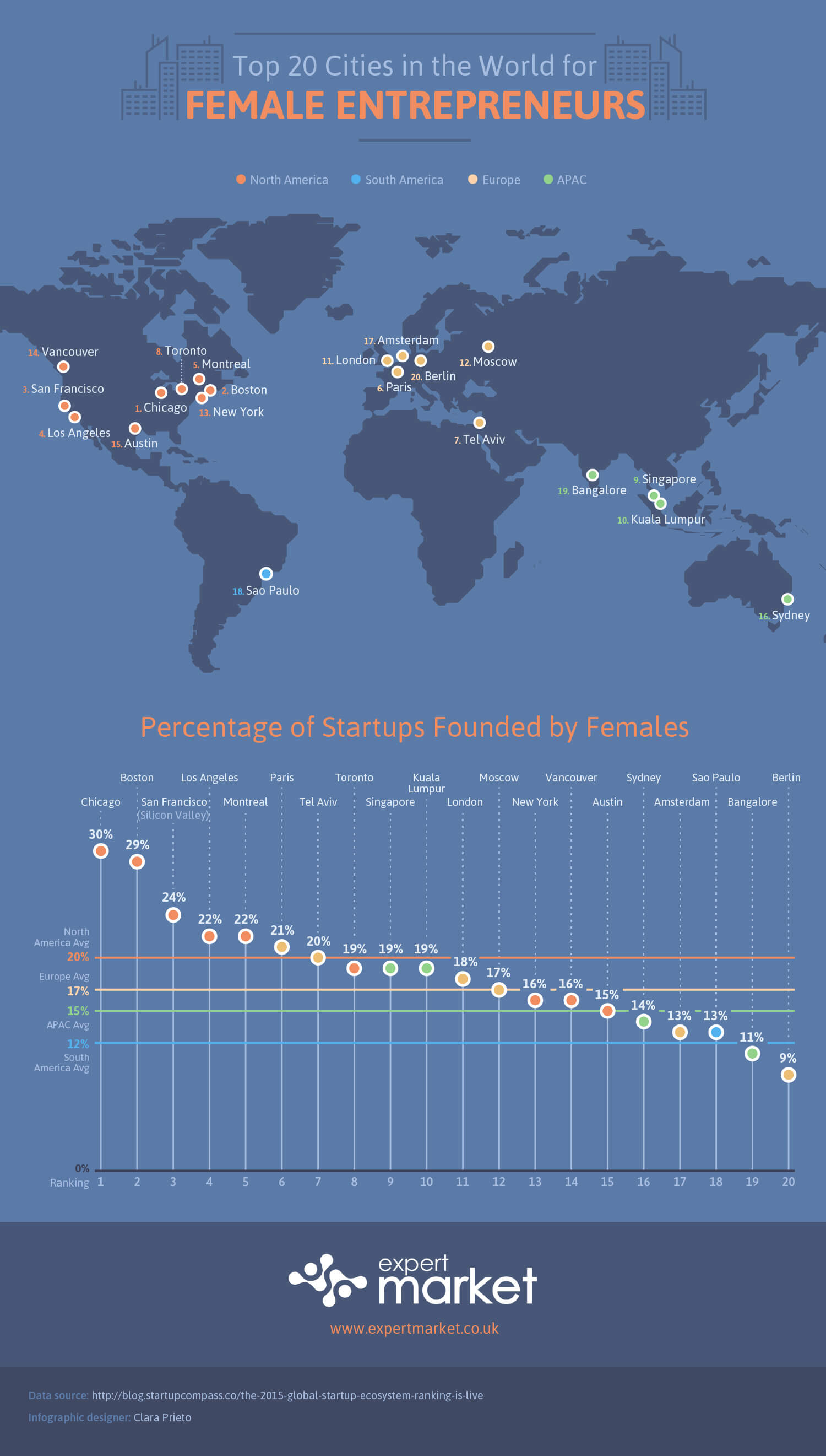 Top Cities for Female Startup Founders
