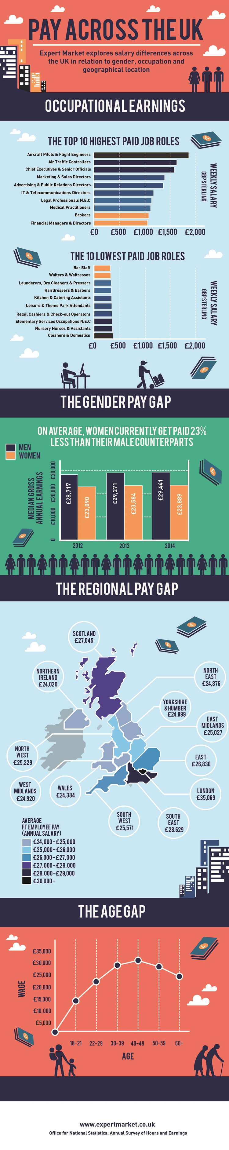age pay across uk