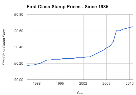 Graph of stamp prices since 1985