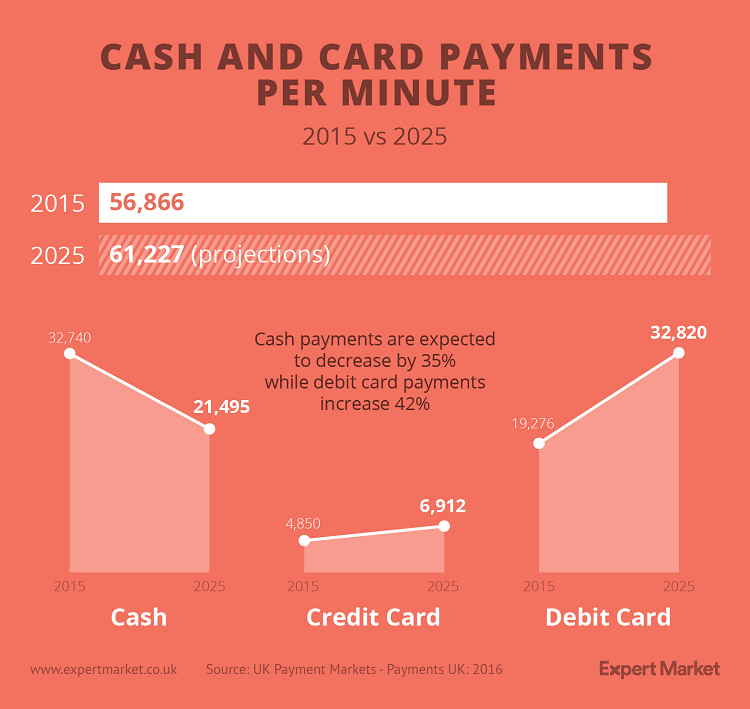 cash and card payments