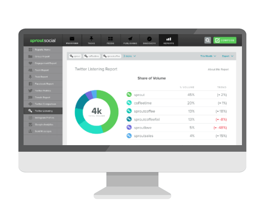 Sprout Social interface